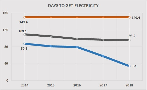 days to get electricity