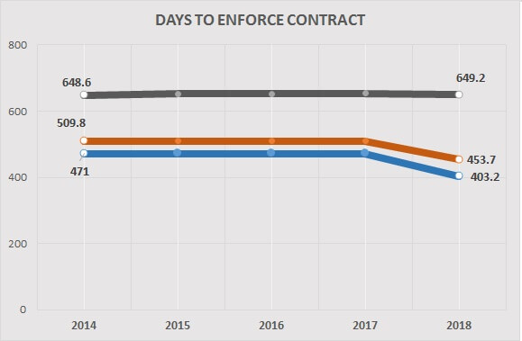enforce contract