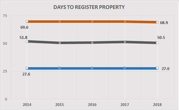 register property
