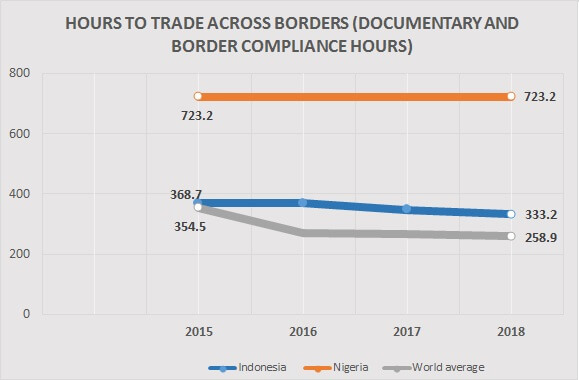trade across borders