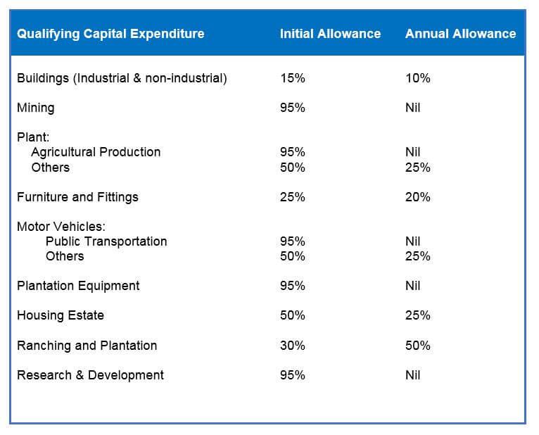 capital allowance rates