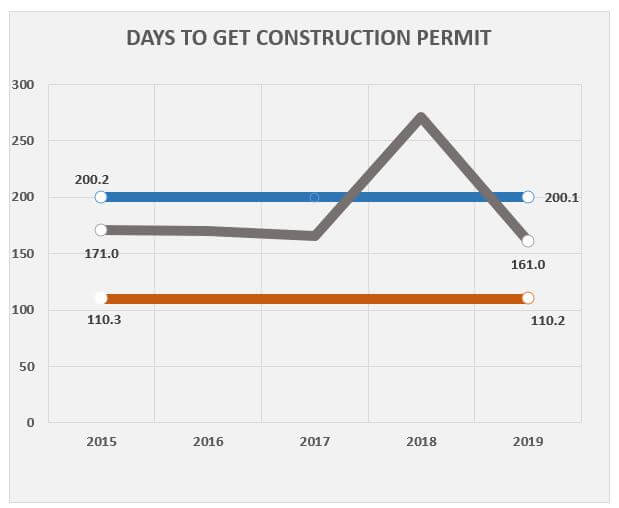 construction permit