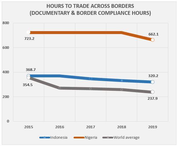 trade across borders 2019