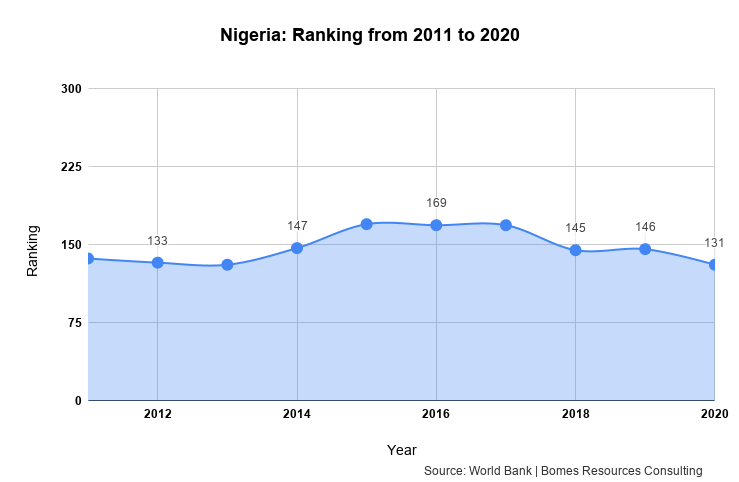Nigeria_ Ranking from 2011 to 2020