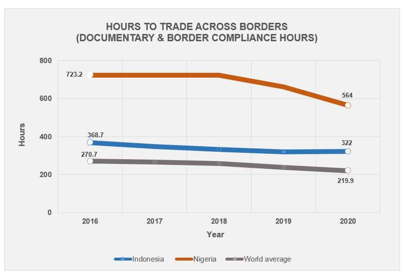 border trade 2020