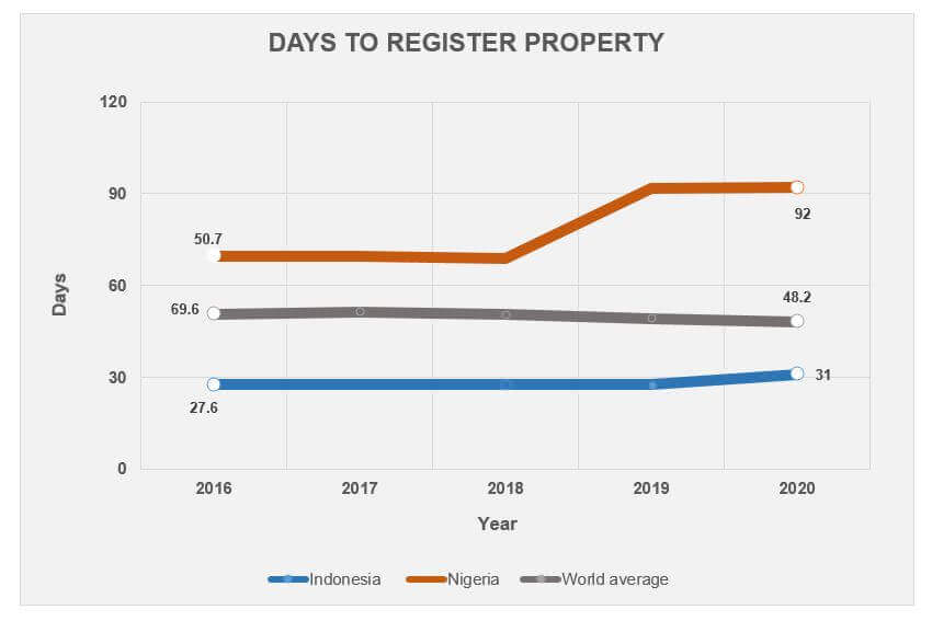 days to register property 2020